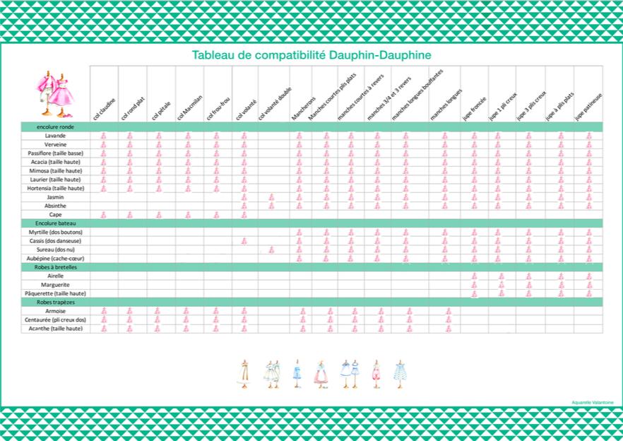Dauphin-Dauphine: Tableau des compatibilités